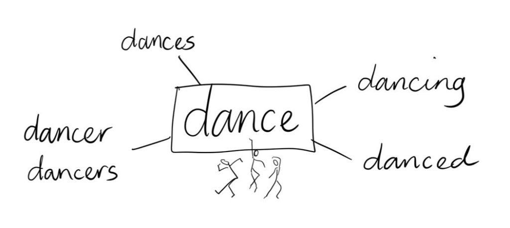 Dance Word Web